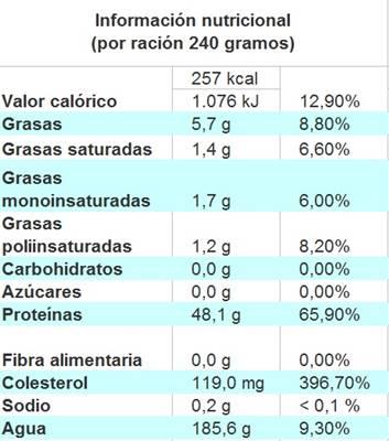 Valor nutricional de la chopa