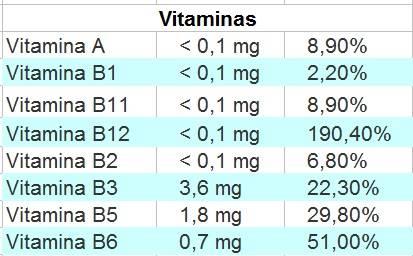 Vitaminas de la chopa.
